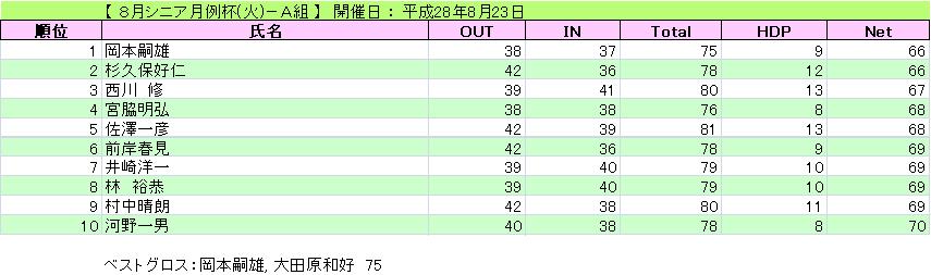 8月シニア月例杯(火)-A組_H28-8-23